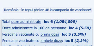 Peste 1 milion de vaccinuri COVID-19 au fost administrate în România